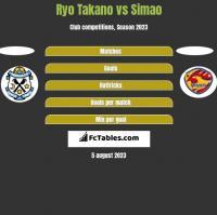 Ryo Takano vs Simao h2h player stats