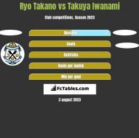 Ryo Takano vs Takuya Iwanami h2h player stats