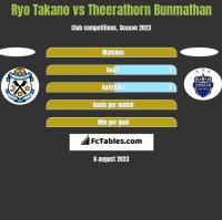 Ryo Takano vs Theerathorn Bunmathan h2h player stats