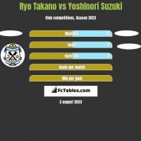 Ryo Takano vs Yoshinori Suzuki h2h player stats