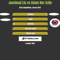 Junshuai Liu vs Adam Nor Azlin h2h player stats