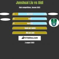 Junshuai Liu vs Aidi h2h player stats