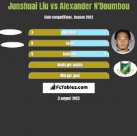 Junshuai Liu vs Alexander N'Doumbou h2h player stats