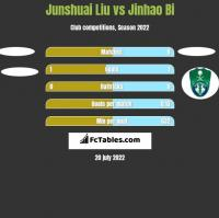 Junshuai Liu vs Jinhao Bi h2h player stats