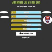 Junshuai Liu vs Kai Sun h2h player stats