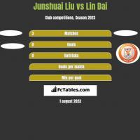 Junshuai Liu vs Lin Dai h2h player stats