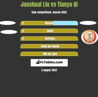 Junshuai Liu vs Tianyu Qi h2h player stats