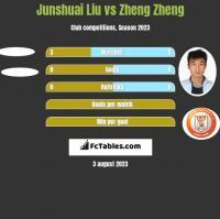 Junshuai Liu vs Zheng Zheng h2h player stats