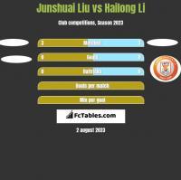 Junshuai Liu vs Hailong Li h2h player stats