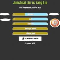 Junshuai Liu vs Yang Liu h2h player stats