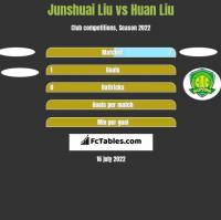 Junshuai Liu vs Huan Liu h2h player stats