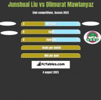 Junshuai Liu vs Dilmurat Mawlanyaz h2h player stats