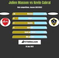 Julien Masson vs Kevin Cabral h2h player stats
