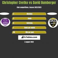 Christopher Cvetko vs David Bumberger h2h player stats