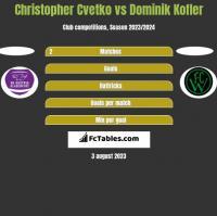 Christopher Cvetko vs Dominik Kofler h2h player stats