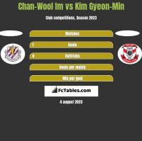 Chan-Wool Im vs Kim Gyeon-Min h2h player stats