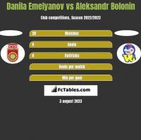Danila Emelyanov vs Aleksandr Bolonin h2h player stats