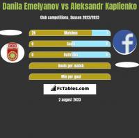 Danila Emelyanov vs Aleksandr Kaplienko h2h player stats