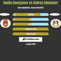 Danila Emelyanov vs Andrea Chukanov h2h player stats
