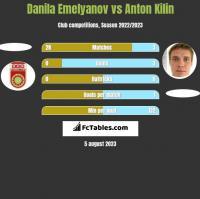 Danila Emelyanov vs Anton Kilin h2h player stats