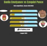 Danila Emelyanov vs Ezequiel Ponce h2h player stats