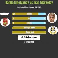 Danila Emelyanov vs Ivan Markelov h2h player stats