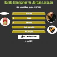 Danila Emelyanov vs Jordan Larsson h2h player stats