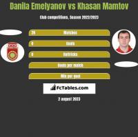 Danila Emelyanov vs Khasan Mamtov h2h player stats