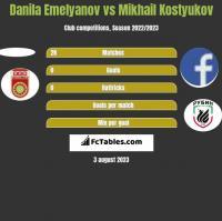 Danila Emelyanov vs Mikhail Kostyukov h2h player stats