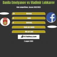 Danila Emelyanov vs Vladimir Lobkarev h2h player stats