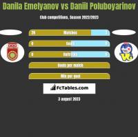 Danila Emelyanov vs Daniil Poluboyarinov h2h player stats