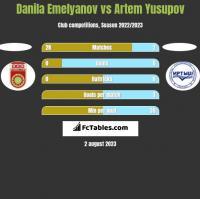 Danila Emelyanov vs Artem Yusupov h2h player stats