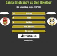 Danila Emelyanov vs Oleg Nikolaev h2h player stats