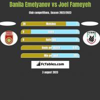 Danila Emelyanov vs Joel Fameyeh h2h player stats