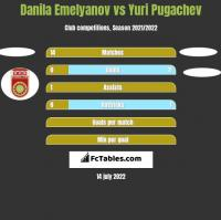 Danila Emelyanov vs Yuri Pugachev h2h player stats
