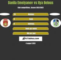 Danila Emelyanov vs Ilya Belous h2h player stats