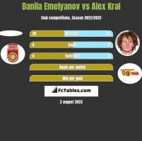 Danila Emelyanov vs Alex Kral h2h player stats