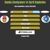 Danila Emelyanov vs Kyril Kaplenko h2h player stats