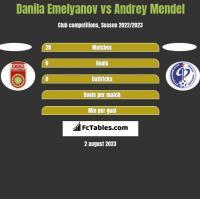 Danila Emelyanov vs Andrey Mendel h2h player stats