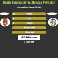 Danila Emelyanov vs Aleksey Pavlishin h2h player stats