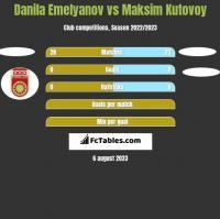 Danila Emelyanov vs Maksim Kutovoy h2h player stats