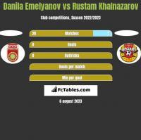 Danila Emelyanov vs Rustam Khalnazarov h2h player stats