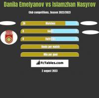 Danila Emelyanov vs Islamzhan Nasyrov h2h player stats