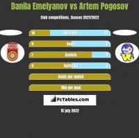 Danila Emelyanov vs Artem Pogosov h2h player stats