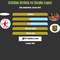 Cristian Arrieta vs Sergio Lopez h2h player stats