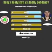 Denys Kostyshyn vs Andrij Bohdanow h2h player stats