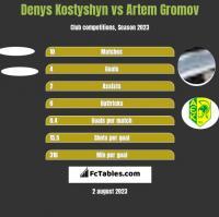 Denys Kostyshyn vs Artem Gromov h2h player stats