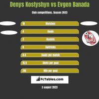 Denys Kostyshyn vs Evgen Banada h2h player stats