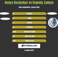 Denys Kostyshyn vs Evgeniy Zadoya h2h player stats