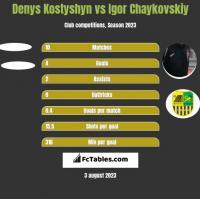 Denys Kostyshyn vs Igor Czajkowski h2h player stats